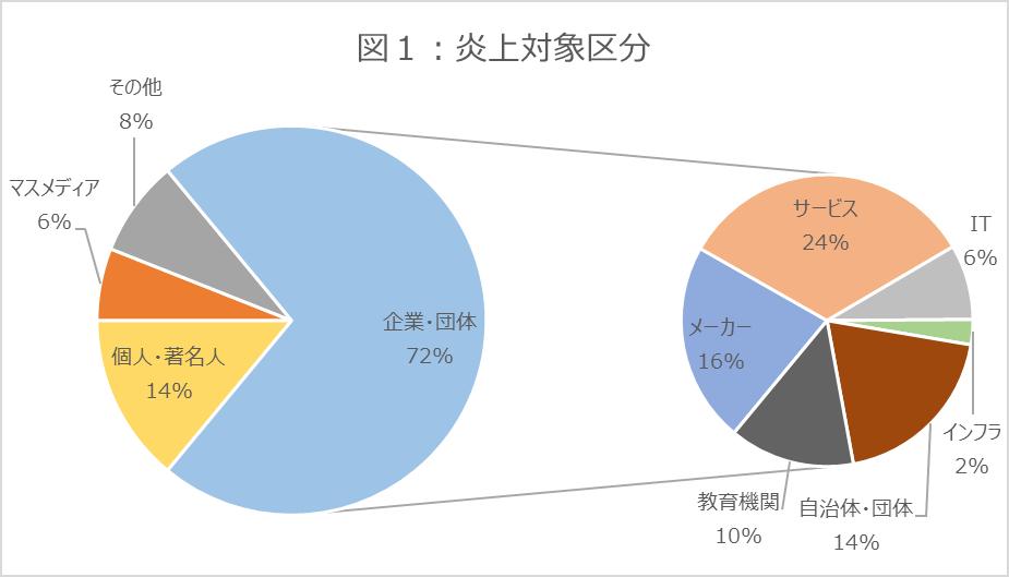 図1_グラフ_炎上対象区分_202104