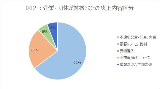 図2_グラフ_企業・団体が対象となった炎上内容区分_202104