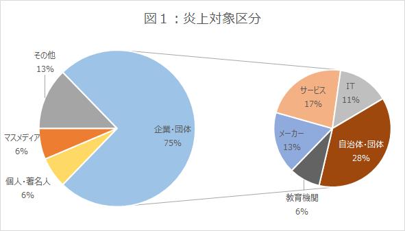 図1_グラフ_炎上対象区分