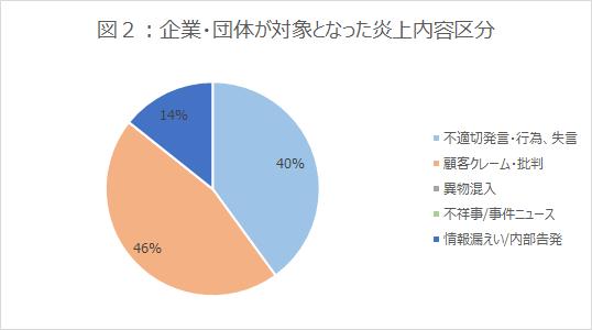 図2_グラフ_企業・団体が対象となった炎上内容区分