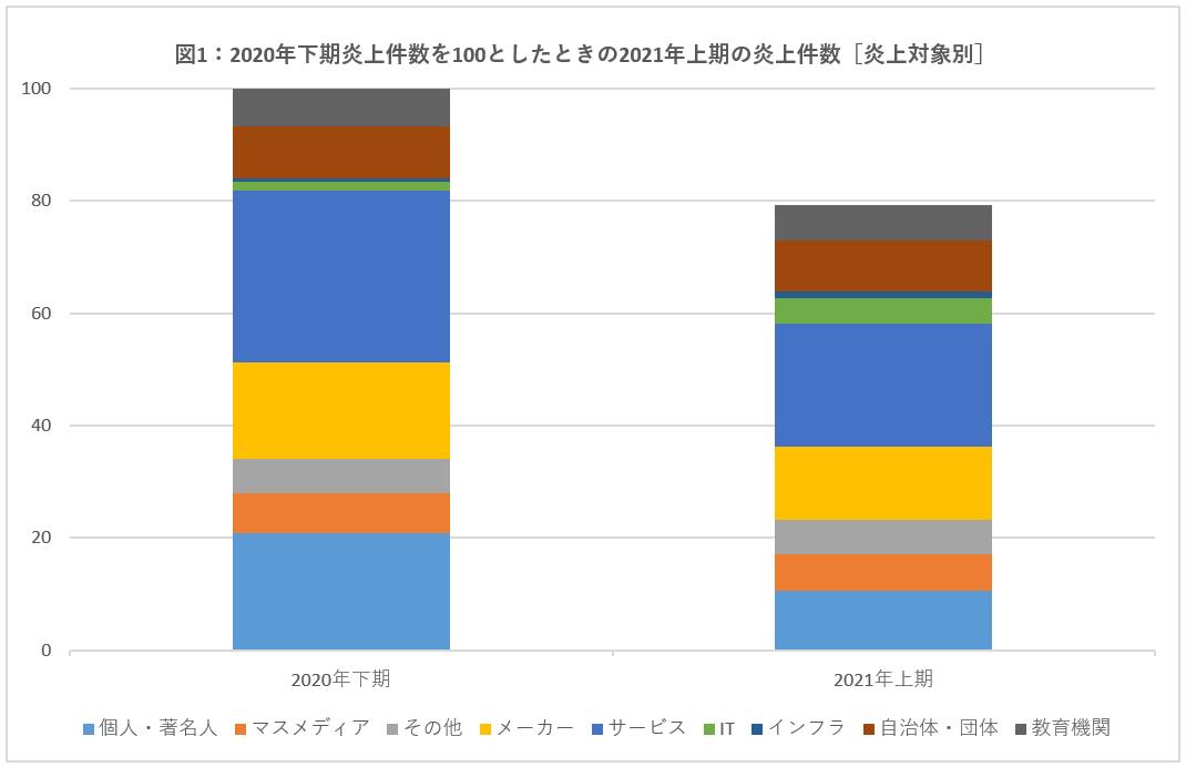 グラフ1_2021年上期の炎上件数