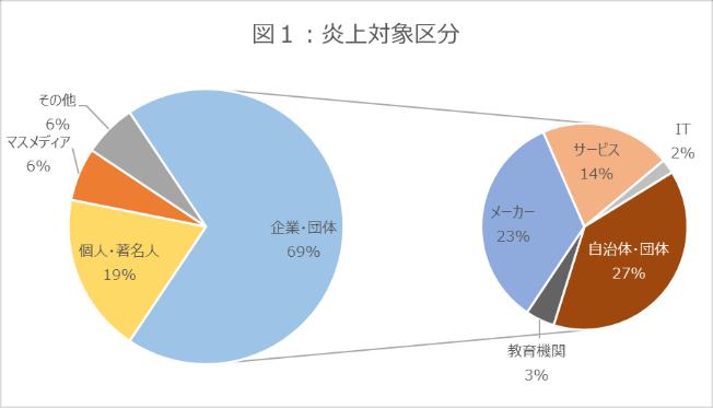 図1_グラフ_炎上対象区分_2021年7月