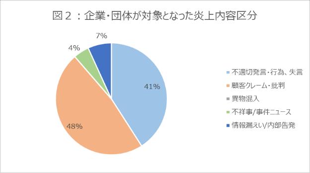 図2_グラフ_企業・団体が対象となった炎上内容区分_2021年7月