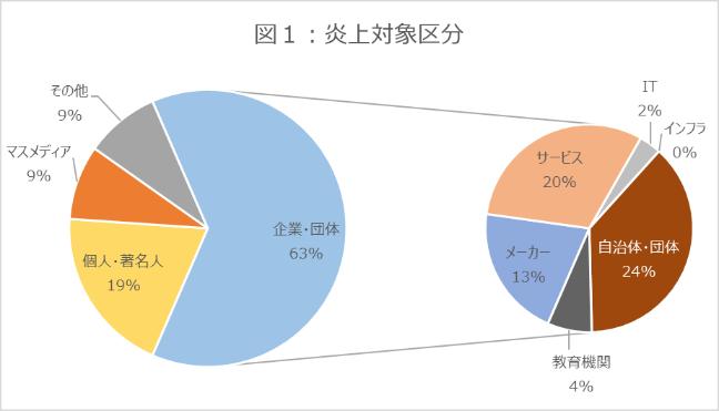 図1_グラフ_炎上対象区分_202108