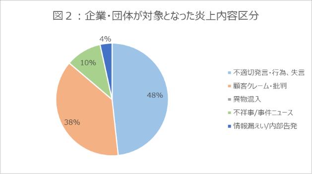 図2_グラフ_企業・団体が対象となった炎上内容区分_202108